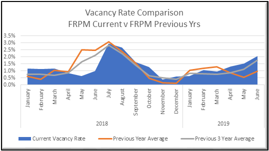 Vacancy Rate Comparison